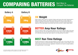Tips On Comparing Lead Acid Batteries Weight Amp Hour And