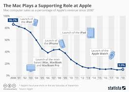 Mac Chart Chart The Mac Plays A Supporting Role At Apple Statista