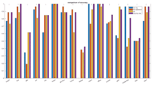 Voting Chart Maker Bar Chart Showing Classification Accuracy Of 3 Single Cnns