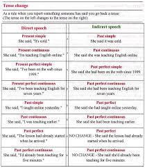 Reported Speech Chart Reported Speech My English Blog