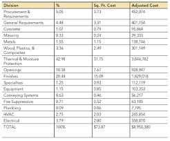 office renovation cost. View Larger Office Renovation Cost F