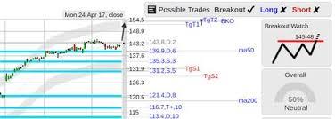 Stockconsultant Com Aapl Aapl Apple Stock Top Of Range