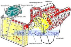 cadillac northstar engine blown head gasket warped cracked head typical cooling system diagram