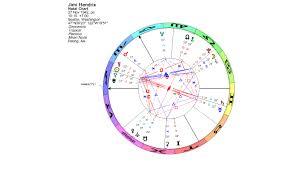 Lunations By Kirsti Melto Birth Chart For Jimi Hendrix