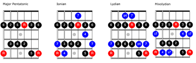 Pentatonic Scale Patterns Delectable Fretboard Workshop A Pentatonic Approach To Modes 484848