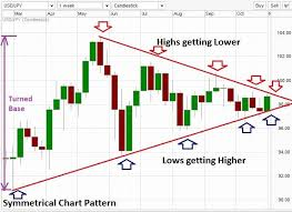 Dubai Airport Charts Symmetrical Triangle On A Forex Chart Anand Patil Dubai