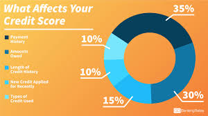 What Is A Good Credit Score Gobankingrates