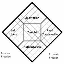 Conservative Vs Liberal Chart Libertarianism Versus Other Political Perspectives
