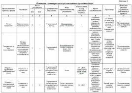 Основные характеристики организационно правовых форм Реферат по  Скачать курсовую учебник справочник реферат бесплатно