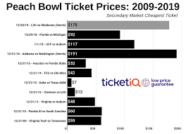 Peach Bowl Seating Chart 2018 How To Find The Cheapest Peach Bowl Tickets Lsu Vs Oklahoma