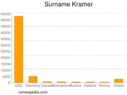 Kramer - Names Encyclopedia