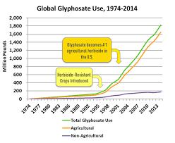 Roundup Usage Chart Risk Assessment And Regulation Hygeia Analytics