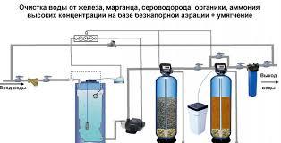 Загрязнение и очистка воды Очистка воды из скважины