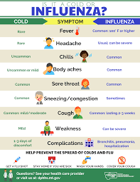 Cold Symptoms Vs Flu Symptoms Chart Cdc Cold Vs Flu Chart Bedowntowndaytona Com