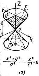 Реферат Кривые линии и поверхности 1 Конусобразуют вращением прямой od вокруг пересекающейся с ней оси z рис 2 а Координатные плоскости xoz и yoz рассекают конус по пересекающимся прямым