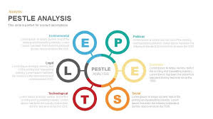 Pest Analysis Template Pestle Analysis Powerpoint Template And Keynote Slide
