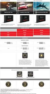 compare my proofs plus sandisk ssd plus 240gb 520mb s solid state drive lazada malaysia