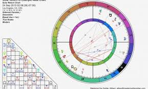 Free Natal Chart Interpretation 14 Luxury Which Of The Following Government Agencies Would