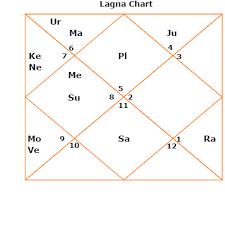 Navamsa Chart With Nakshatra Calculator Love Horoscope Luck Fortune Navamsa Divisional Horoscope