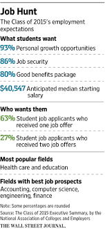 Do Elite Colleges Lead to Higher Salaries? Only for Some Professions ...