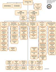 Mda Organization Chart 66 Always Up To Date Mda Org Chart