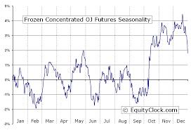 Oj Futures Chart Frozen Concentrated Oj Futures Oj Seasonal Chart Equity