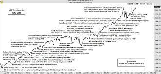 Dow Vs S P Vs Nasdaq Chart Chart Of Shame The S P 500 Vs Everyone Who Said The Market