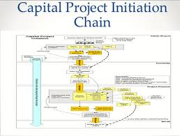 Chart Documentation Format Project Initiation Documentation Wikipedia