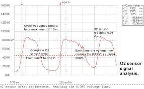 O2 Sensor Testing