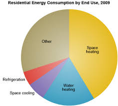 Us Energy Consumption Pie Chart Renewable Space Heating Renewable Heating And Cooling The