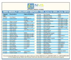 Dilivery Report Nms Weekly Delivery Report June 18th 25th 2018