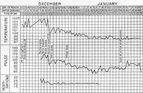 Temperature Pulse Respiration Chart Template 79 Methodical Pulse And Respiration Chart