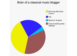 Classical Charts Classical Music Blogger Thoughts Of Classical Music