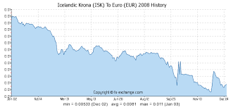 Icelandic Krona Isk To Euro Eur History Foreign Currency