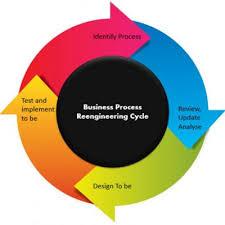 Salient Features Of Business Process Reengineering Netsuite