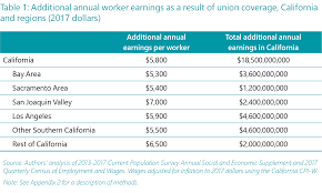 State Of California Paycheck Calculator The Union Effect In California 1 Wages Benefits And Use