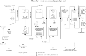 Sugar Production Process Flow Chart Diagram Manufacturing
