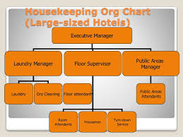 Organizational Chart Of A Large Hotel Housekeeping