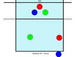 Soccer Rotation Chart 5 1 Volleyball Rotation Chart Newscellar Info