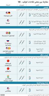 لقاح فيروس كورونا: لماذا فضلت دول عربية لقاح سينوفارم الصيني على لقاح فايزر  بيونتيك؟ - BBC News عربي