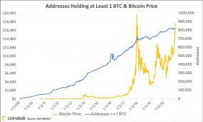 Bitcoin newsapril 11, 2021 by kelly cromley. 4 Metrics That Show How The Current Bitcoin Spike Is Different From 2017 Coindesk