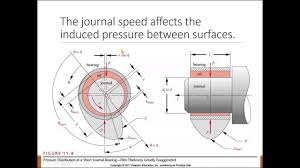 Journal Bearing Design Petropedia What Is A Journal Bearing Definition From