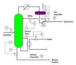 Distillation Systems Azeotropic Distillation Laboratory