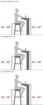 when building desks