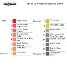 Ph Level Chart For Urine Acid Ph 0 7 Strips 100 Pack