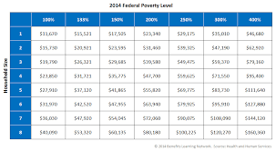 2014 Federal Poverty Levels Comedyce Com