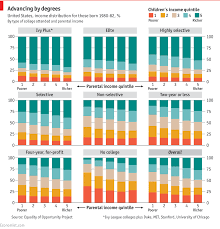 Daily Chart How Colleges Affect Social Mobility In America