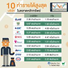 PTTOR พร้อมขึ้น TOP 5 บจ.รายได้สูงสุดทันทีหลังเทรด