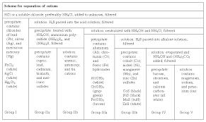 Qualitative Chemical Analysis Chemistry Britannica