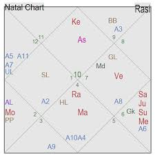 How To Calculate D10 Chart Make Your Horoscope The Art Of Vedic Astrology